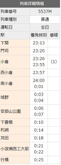 小倉から行橋への時刻